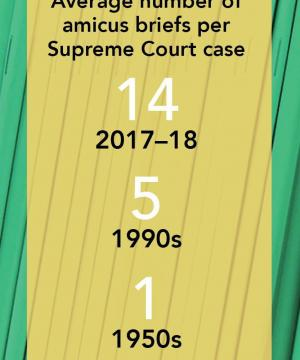 "Graphic that reads ""Average number of amicus briefs per Supreme Court Case: 14, 2017–18; 5, 1990s; 1, 1950s. Source: The National Law Journal."""