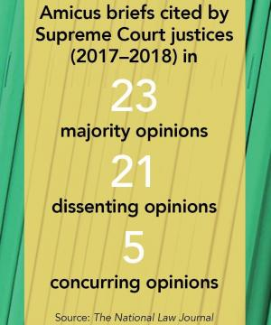"Graphic that reads ""Amicus briefs cited by Supreme Court justices (2017–18) in 23 majority opinions 21 dissenting opinions, 5 concurring opinions. Source: The National Law Journal."""