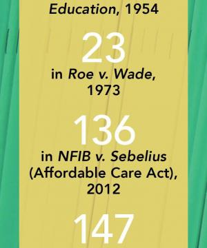 "Graphic that reads ""6 amicus briefs filed in Brown v. Board of Education, 1954; 23 in Roe v. Wade, 1973; 136 in NFIB v. Sebelius (Affordable Care Act), 2012; 147 in Obergefell v. Hodges (marriage equality case), 2015. Source: The National Law Journal."""