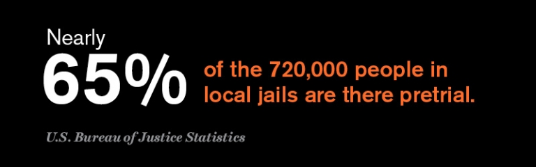 65% of the 720,000 people in local jails are there pretrial. U.S. Bureau of Justice Statistics.