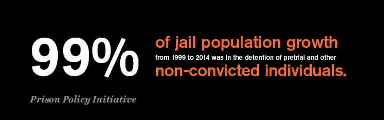 99% of jail population growth from 1999 to 2014 was in the detention of pretrial and other non- convicted individuals. Source: Prison Policy Initiative